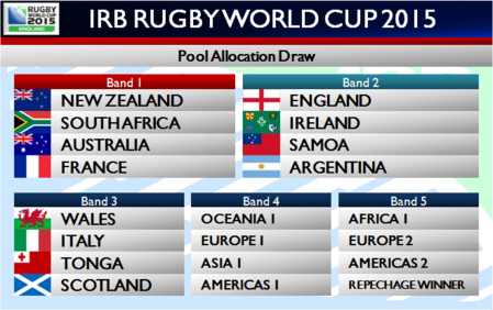 Rugby World Cup 2015 draw bands